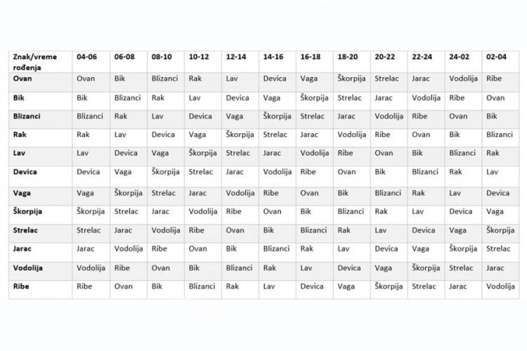 Horoskop kalkulator podznak Kalkulator natalne